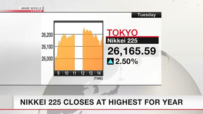 Nikkei 225 closes at highest for year