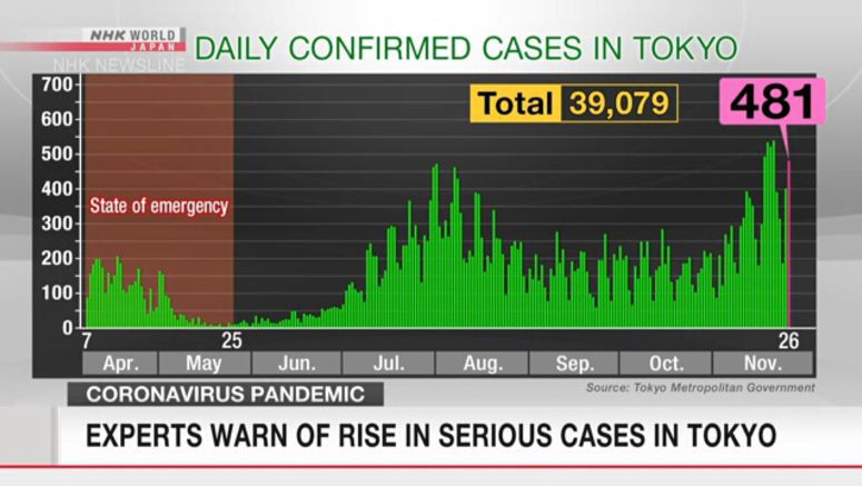 Experts warn of rise in serious coronavirus cases