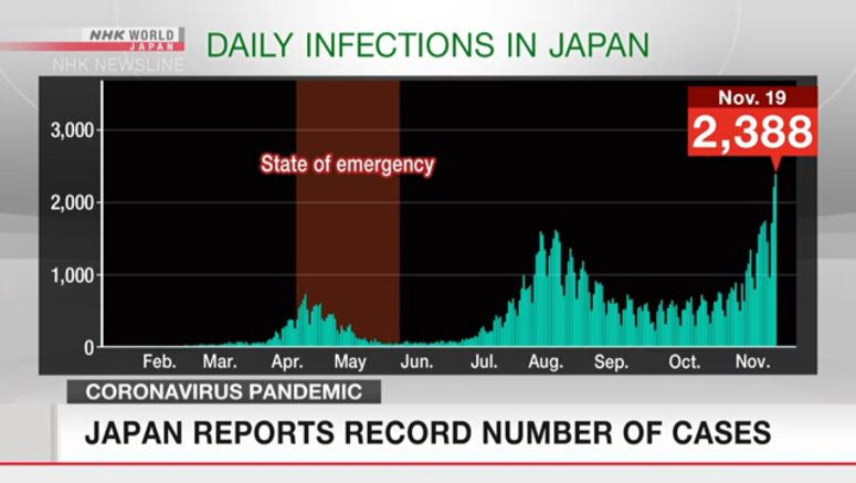 Japan reports record number of new daily cases