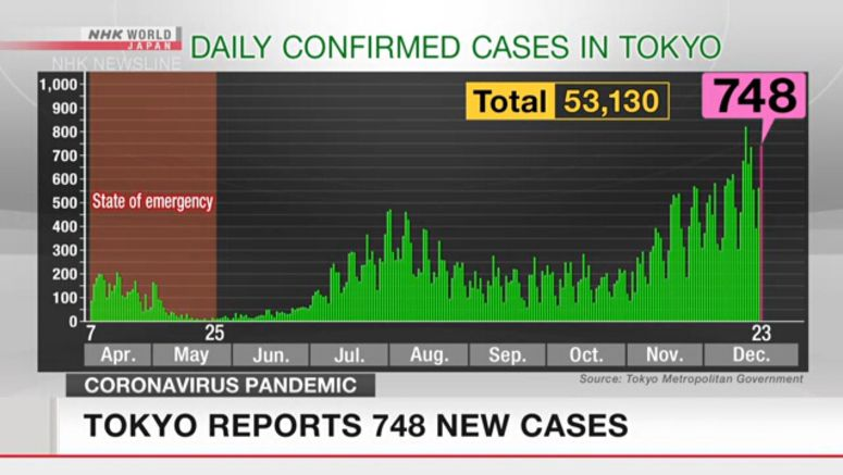 Tokyo reports 748 coronavirus cases on Wednesday