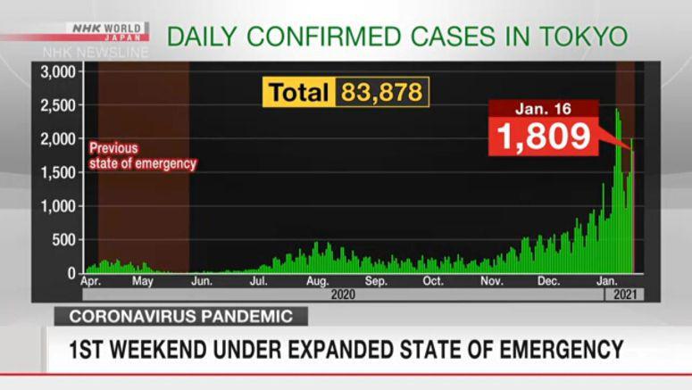 Tokyo reports 1,809 new coronavirus cases