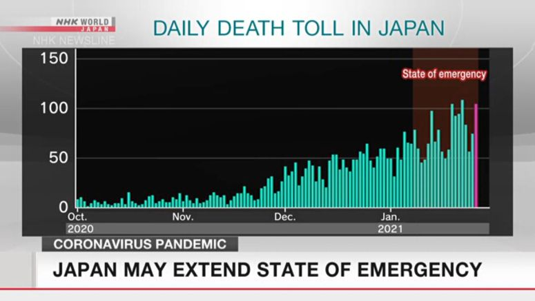 Japan may extend COVID-19 state of emergency