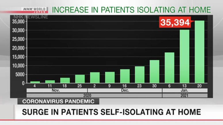 Surge of at-home coronavirus self-isolation