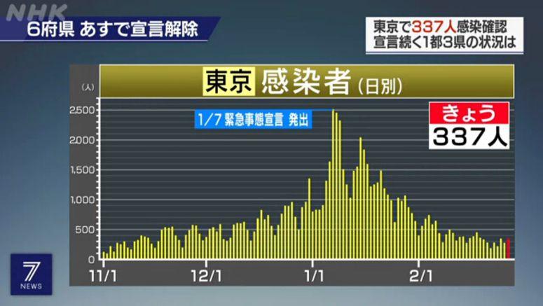 Tokyo reports 337 new cases of coronavirus