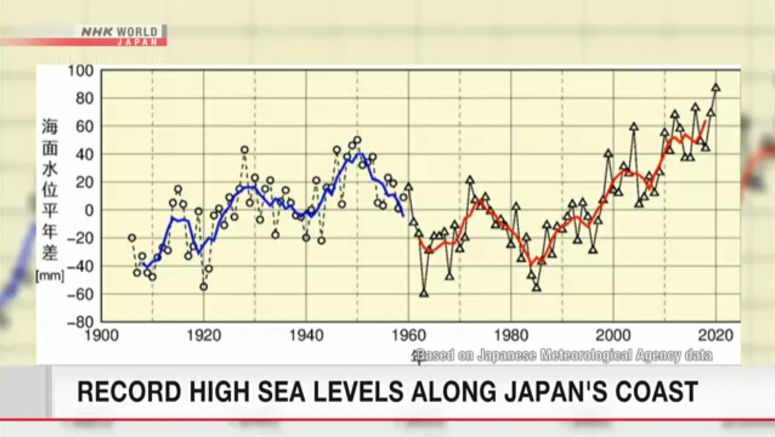 Sea levels along Japan's coast hit record high