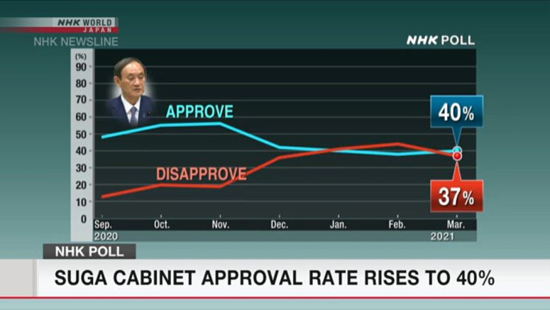 Suga's Cabinet approval rate rises to 40%