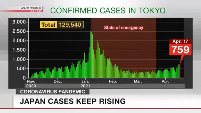 Japan coronavirus cases keep rising