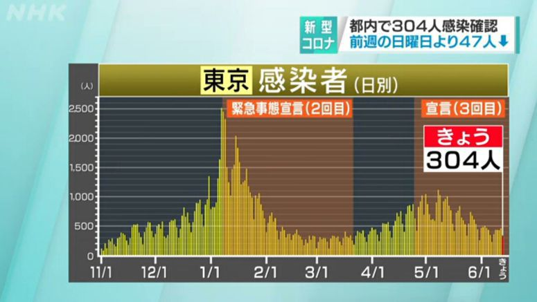 Tokyo reports 304 new infections on Sunday