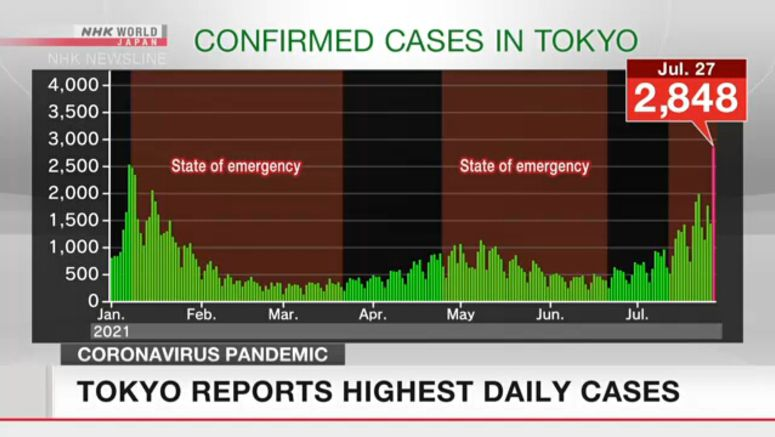 Tokyo reports highest daily COVID cases ever