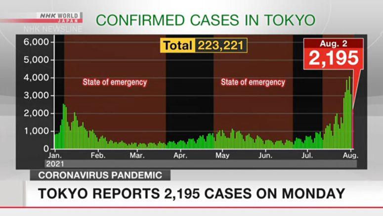 Tokyo reports 2,195 new cases of coronavirus