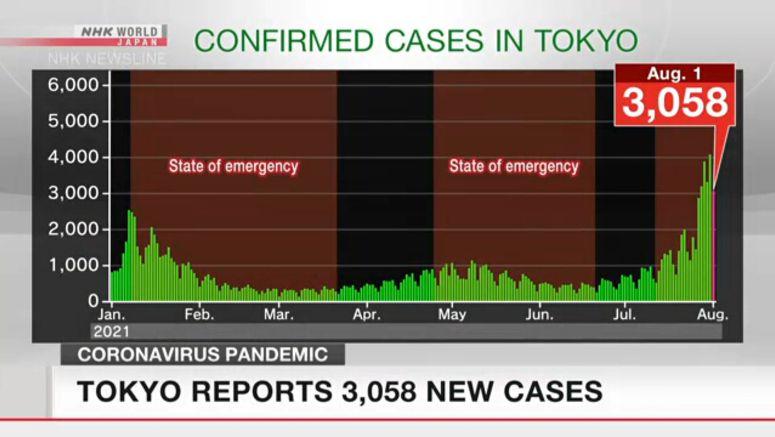 Tokyo reports 3,058 new coronavirus cases