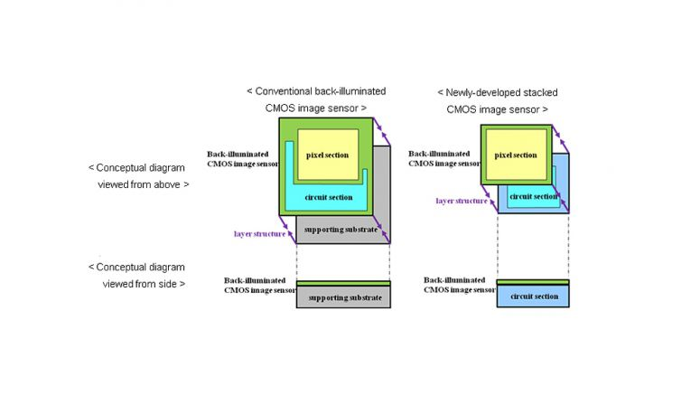 Sony Develops Next-generation Back-Illuminated CMOS Image Sensor which Embodies the Continuous Evolution of the Camera