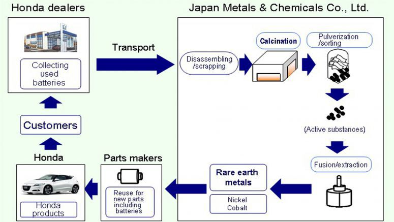 Honda to Reuse Rare Earth Metals Contained in Used Parts