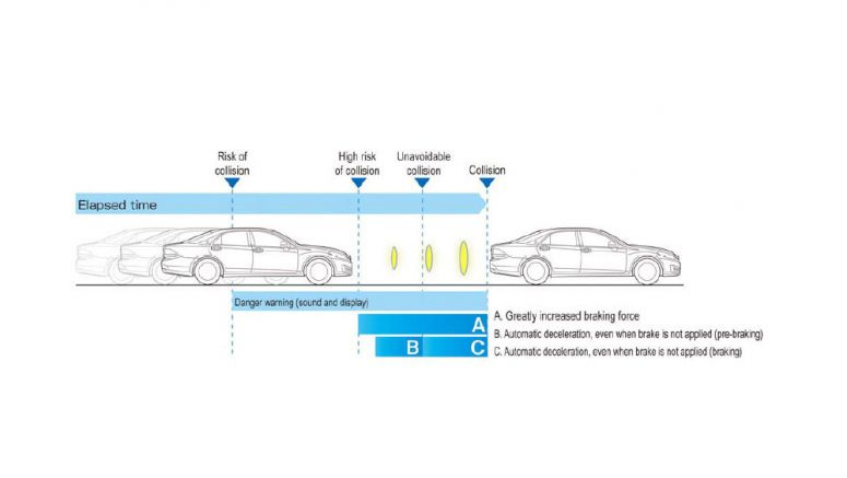 Toyota Develops Collision Avoidance Assist System Effective at High Speeds