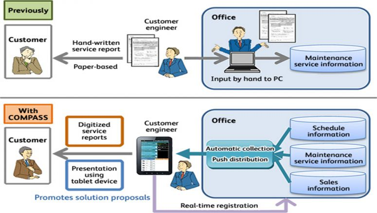 Fuji Xerox Improves Own Engineers Work Efficiency With Proprietary Technology in an Aim to Improve Customer Services
