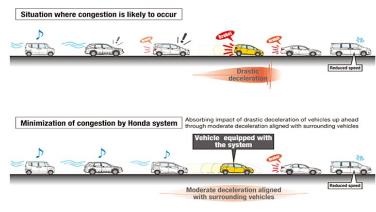 Honda Conducts Public-road Testing and Verifies Effectiveness of New Congestion Minimization Technology