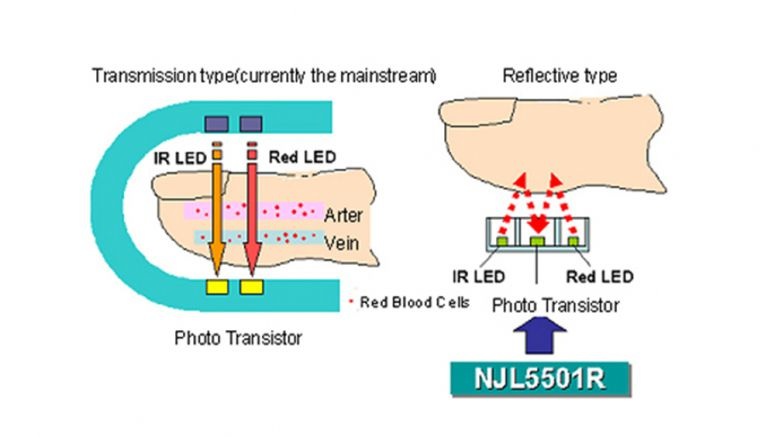New JRC introduces a reflective optical sensor the NJL5501R well suitable for Pulse Oximeter and Heart rate monitor