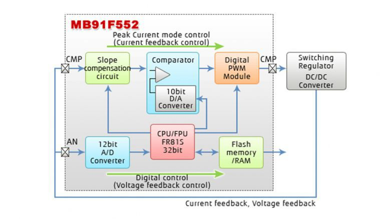 Fujitsu Semiconductor Releases New Microcontroller for Automotive Applications