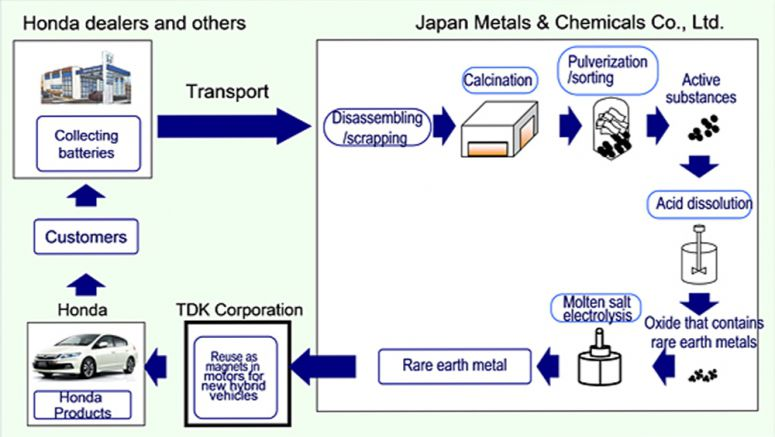 Honda to Reuse Rare Earth Metal Extracted from Nickel-metal Hydride Batteries