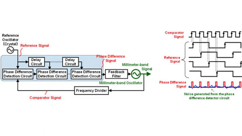 Fujitsu Develops Low-Noise Signal-Generating Circuit Technology for Automotive Radar and Other Transceivers