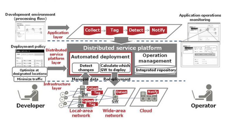 Fujitsu Develops Distributed Service Platform Technology to Optimize Cloud Environments over a Wide-Area Network