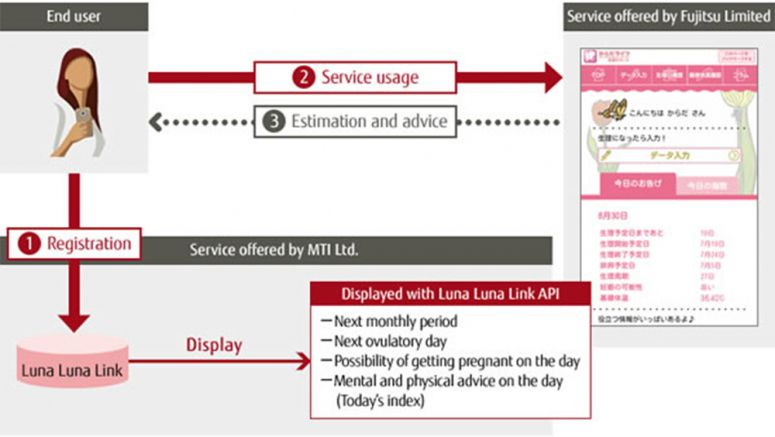 Fujitsu Launches New Karada Life Smartphone Health Support Service for Women