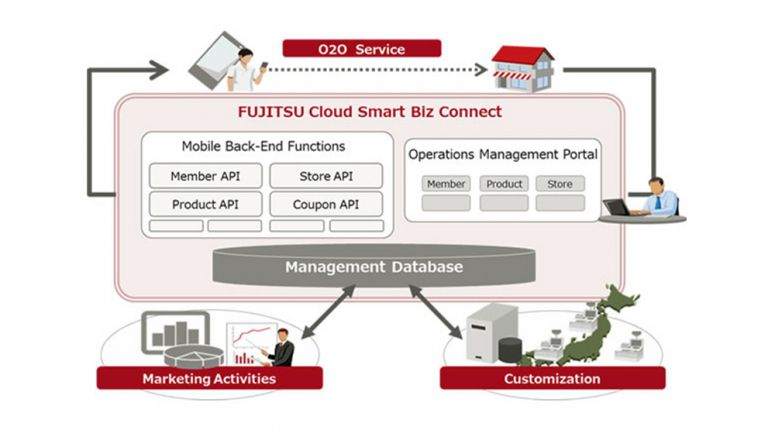 Fujitsu Supports Online-to-Offline Services for Retailers and Distributors