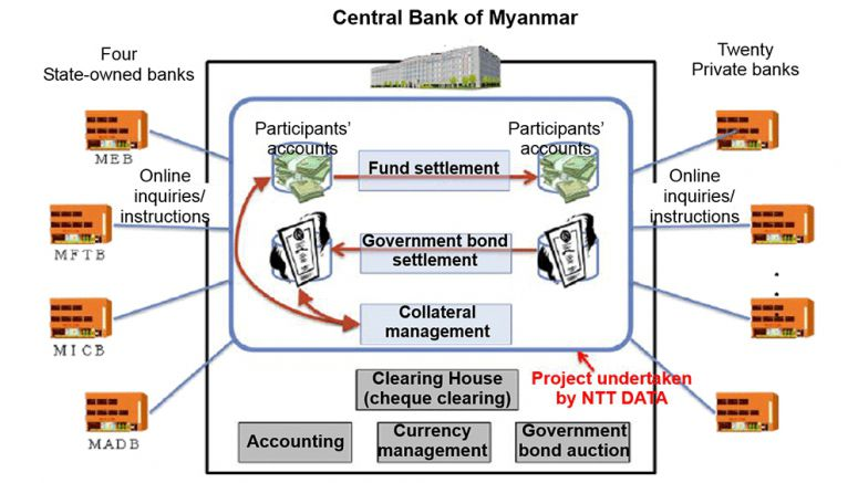 NTT DATA to Develop Core Banking System for Central Bank of Myanmar Supporting to construct the country's financial infrastructure