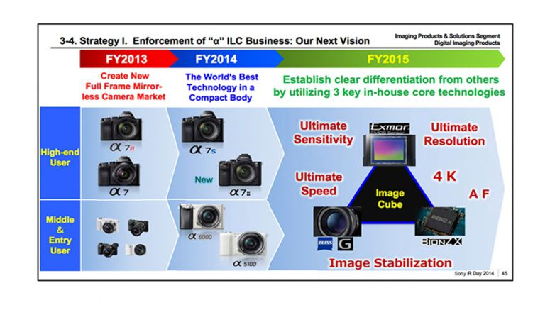 Sony publishes the digital camera goal for 2018: Goes for ultimate speed, sensivity and resolution!