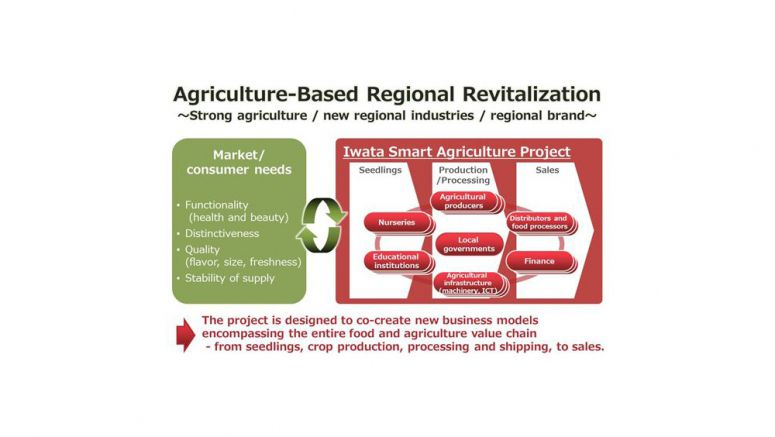 Fujitsu, ORIX, Masuda Seed and Iwata City Reach Basic Agreement to Consider Launch of Smart Agriculture Project