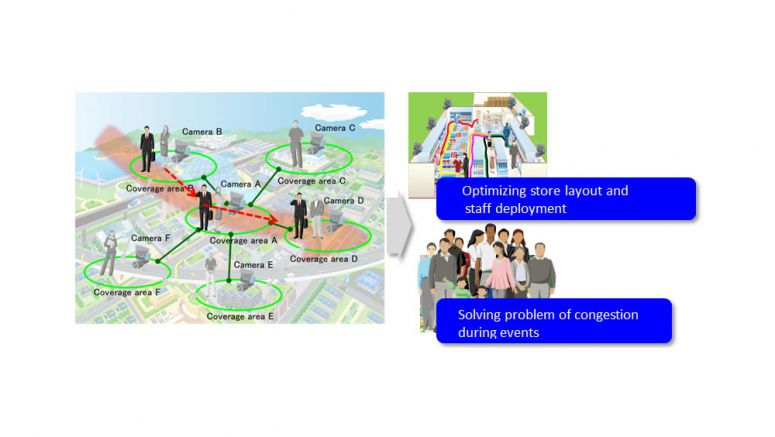 Fujitsu Develops Industry's First Technology to Recognize Flow of People from Low-Resolution Imaging