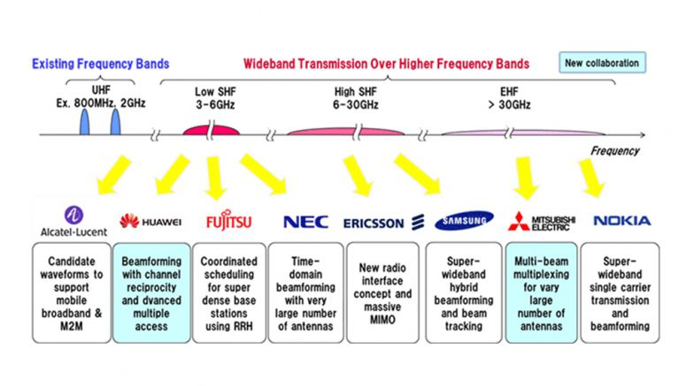 DOCOMO's 5G Outdoor Trial Achieves 4.5Gbps Ultra-high-speed Transmission