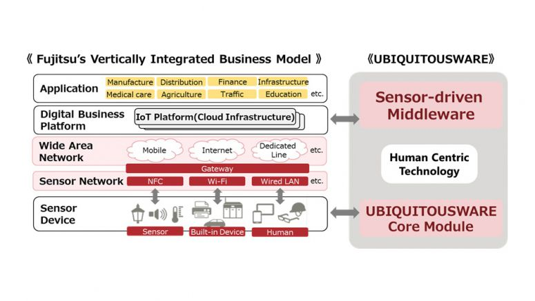 Fujitsu Develops UBIQUITOUSWARE, an Internet-of-Things Package that Accelerates Transformation of Business