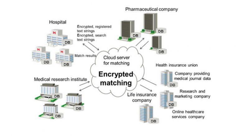 Fujitsu World's First Encryption Technology Able to Match Multi-Source Data Encrypted with Different Keys