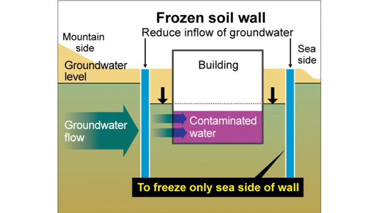 NRA to allow part of frozen soil wall at Fukushima plant