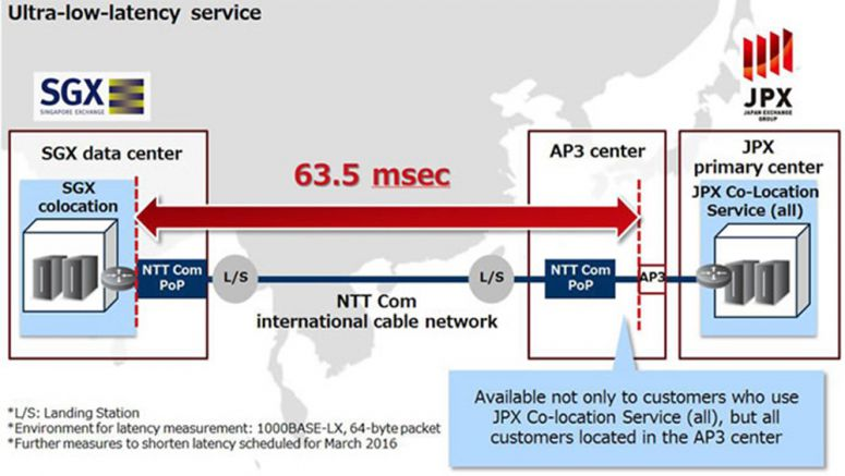 NTT New Ultra-low-latency Connectivity Service between JPX & SGX