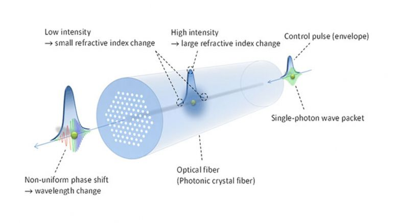 NTT demonstrates lossless wavelength conversion of single photons in an optical fiber