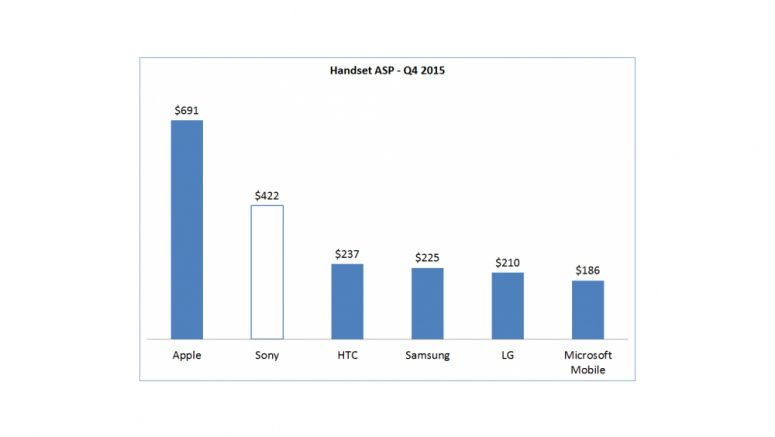 Sony Xperia phones generate highest unit profit in Android world