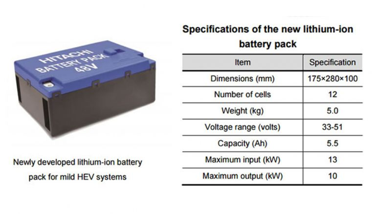 Hitachi Automotive Systems develops a high-output 48V battery pack to improve the fuel efficiency of mild HEVs