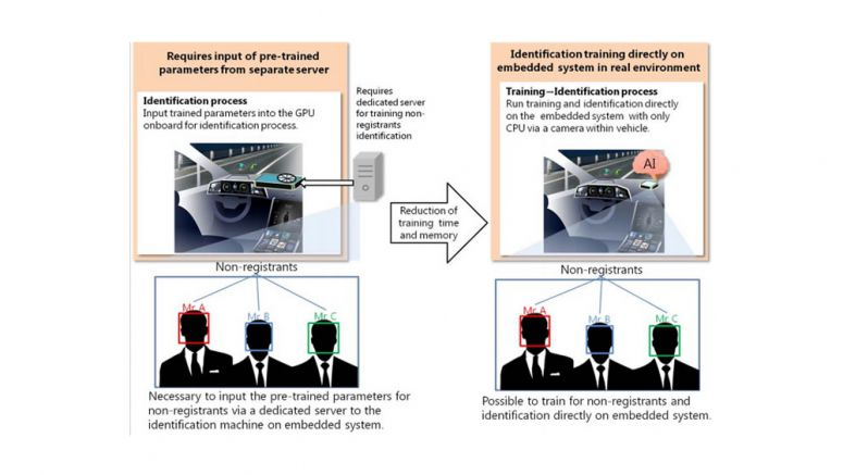 Mitsubishi Electric develops high-speed training algorithm for deep learning