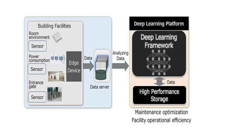 Toshiba and Dell Deep Learning Testbed for IoT is the first to be approved by IIC