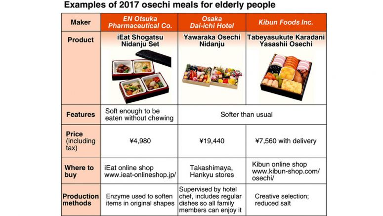 Soft osechi meals brighten New Year's for elderly