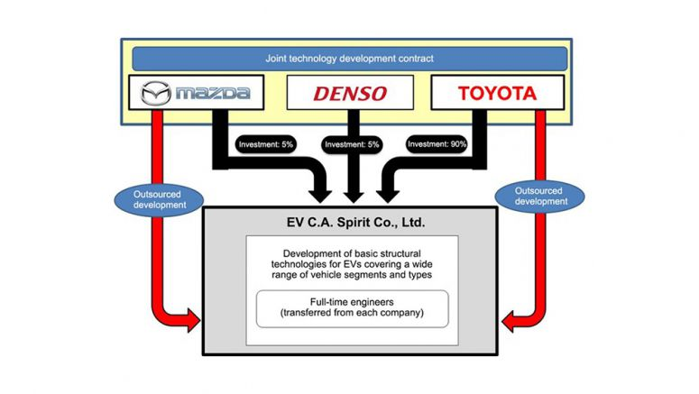 Mazda, Denso, and Toyota Sign Joint Technology Development Contract for Electric Vehicles