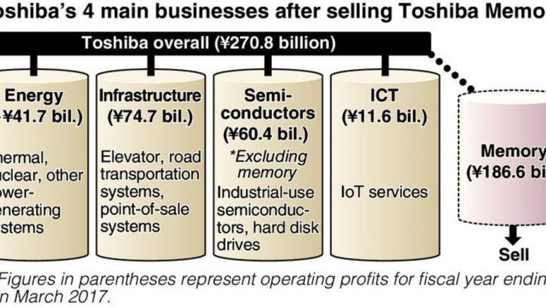 Toshiba to continue walking tightrope