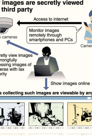 3rd parties viewing people's private images via IoT cameras