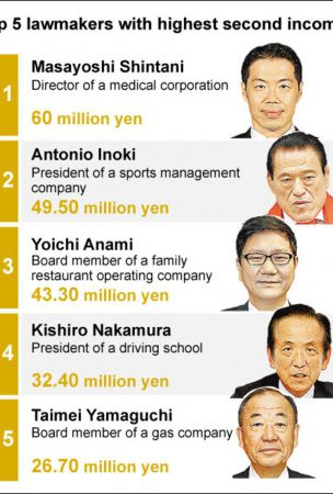 17 lawmakers earn more than 10 million yen from outside jobs