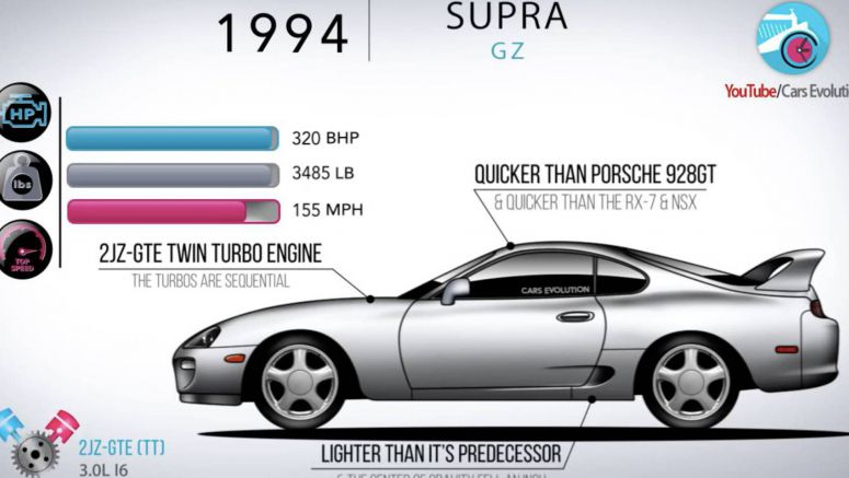 Take A Crash Course Into The Toyota Supra's Illustrious History
