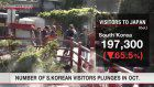 Number of S.Korean visitors plunges in Oct.
