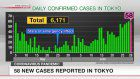 58 new cases reported in Tokyo on Monday
