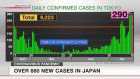 Over 660 new cases in Japan